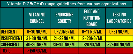9bdb0c734418 Vitamin D Deficiency: A Supplement Story | graph paper diaries